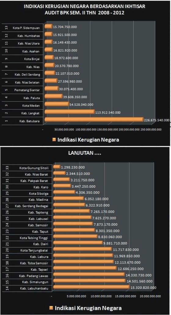 graphic1 Kabupaten Padang Lawas Utara Terkorup Keempat di Sumut